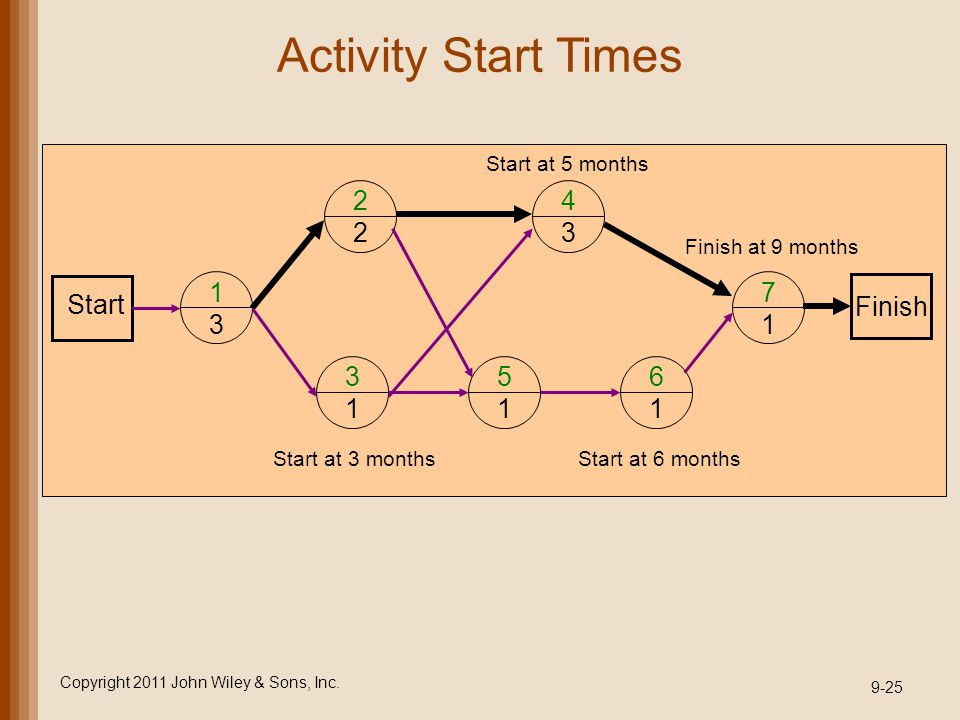Activity Start Times Copyright 2011 John Wiley & Sons, Inc. 9-25 1 3 2 2 4 3 3 1 5 1 6 1 7 1 Start Start at 3 monthsStart at 6 months Start at 5 month