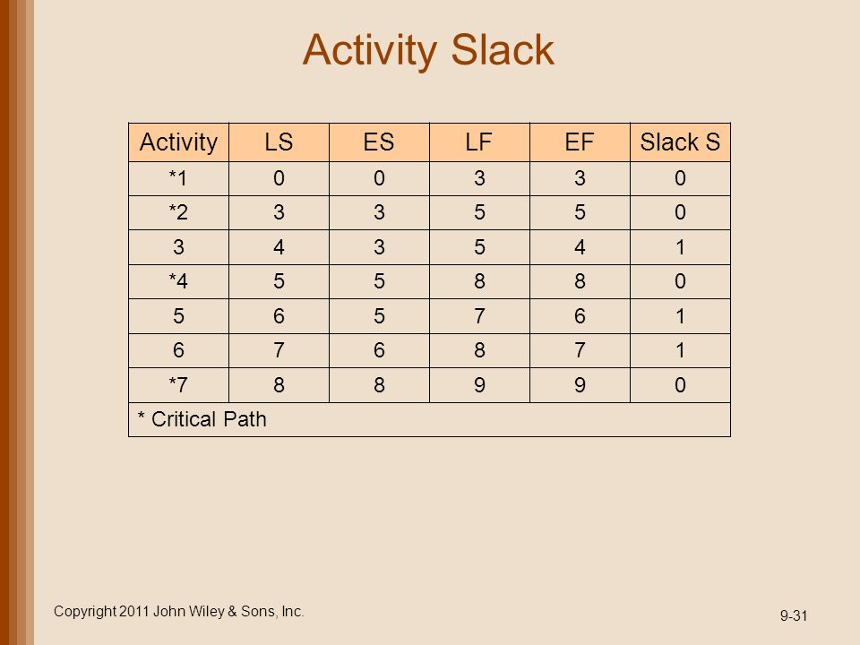 Activity Slack Copyright 2011 John Wiley & Sons, Inc. 9-31 * Critical Path 09988*7 178676 167565 08855*4 145343 05533*2 03300*1 Slack SEFLFESLSActivit