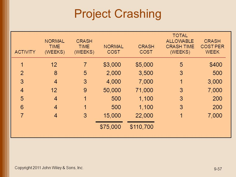 Project Crashing Copyright 2011 John Wiley & Sons, Inc. 9-57 TOTAL NORMALCRASHALLOWABLECRASH TIMETIMENORMALCRASHCRASH TIMECOST PER ACTIVITY(WEEKS)(WEE