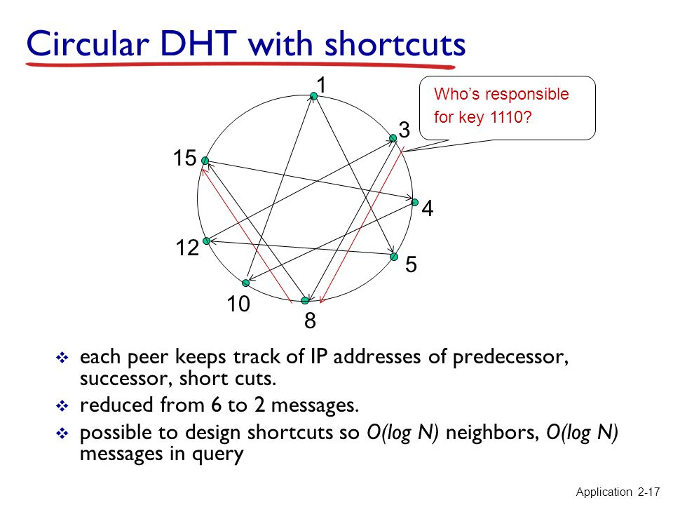 Circular DHT with shortcuts  each peer keeps track of IP addresses of predecessor, successor, short cuts.