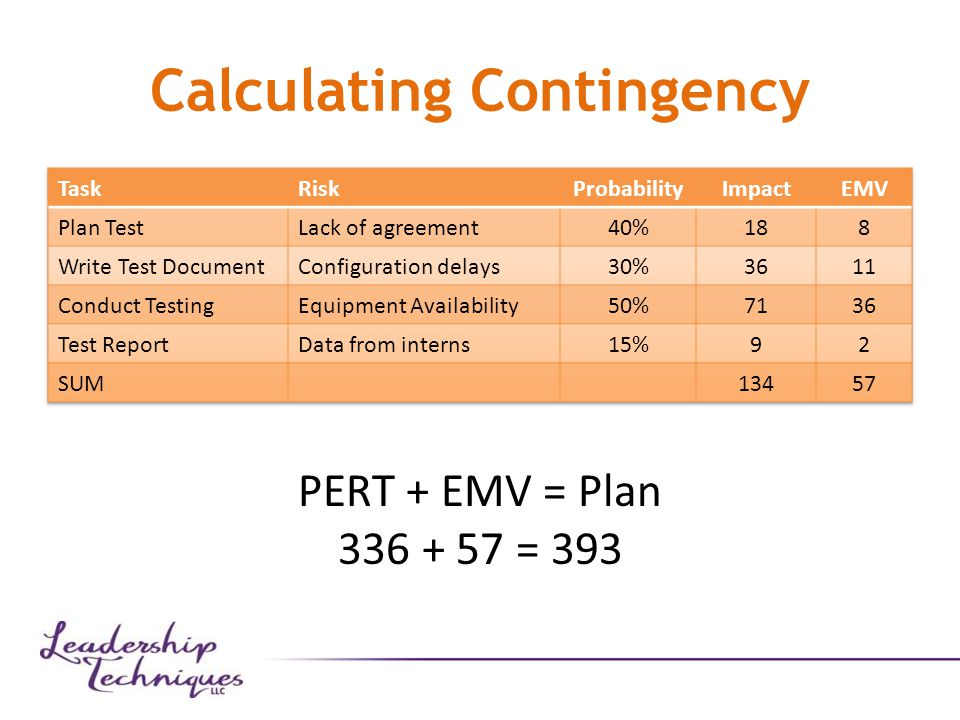 Calculating Contingency PERT + EMV = Plan 336 + 57 = 393