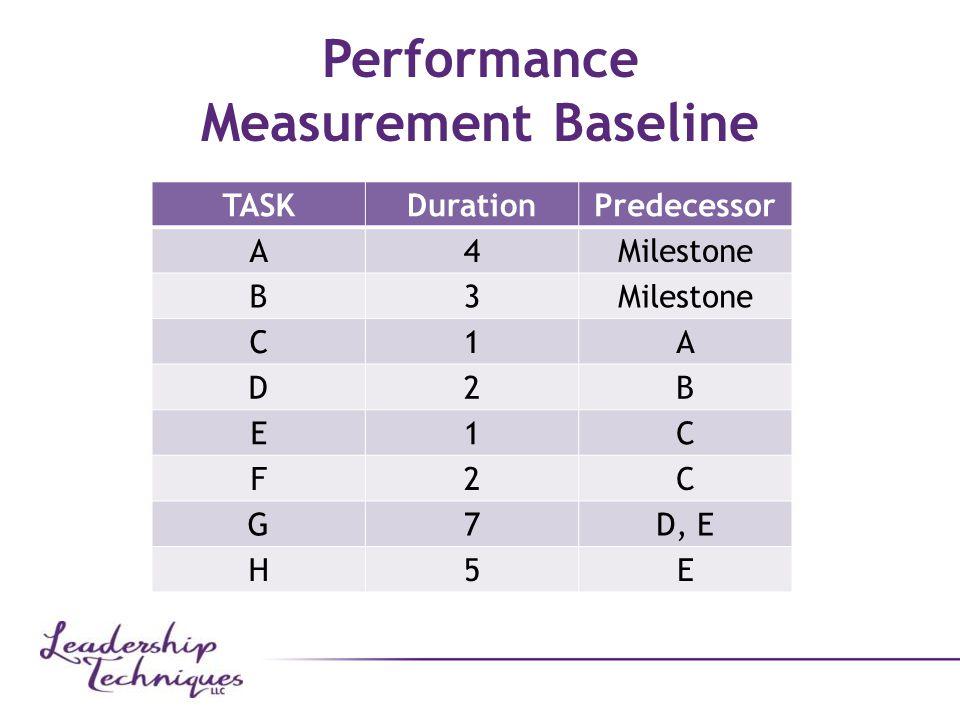 Performance Measurement Baseline TASKDurationPredecessor A4Milestone B3 C1A D2B E1C F2C G7D, E H5E