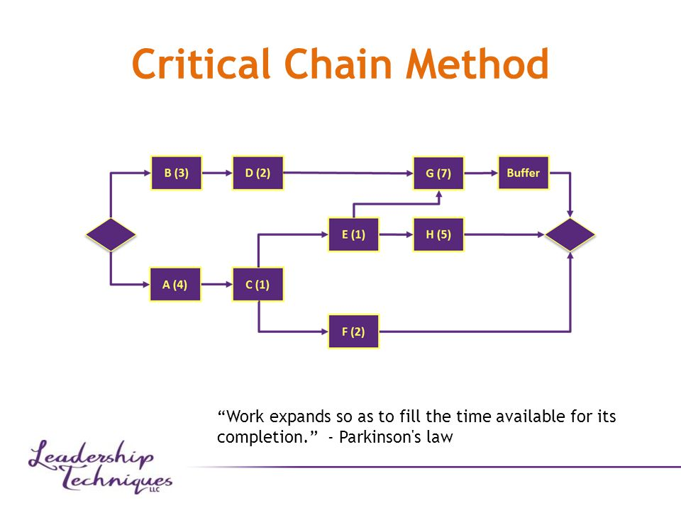 Critical Chain Method Work expands so as to fill the time available for its completion. - Parkinson s law