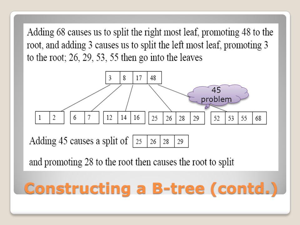 Constructing a B-tree (contd.) 45 problem 45 problem