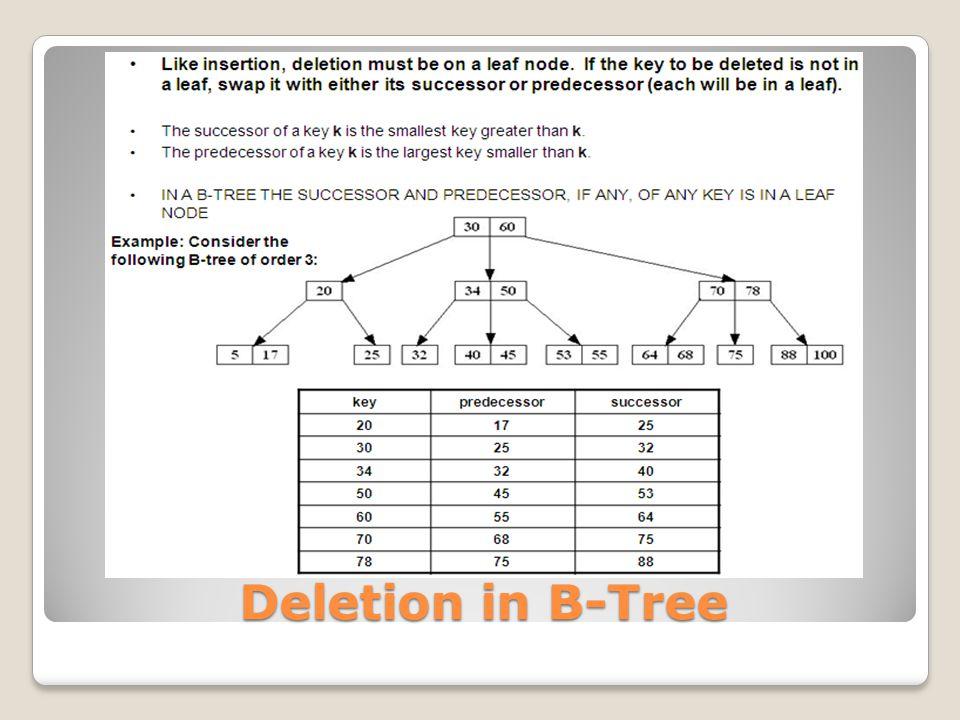 Deletion in B-Tree