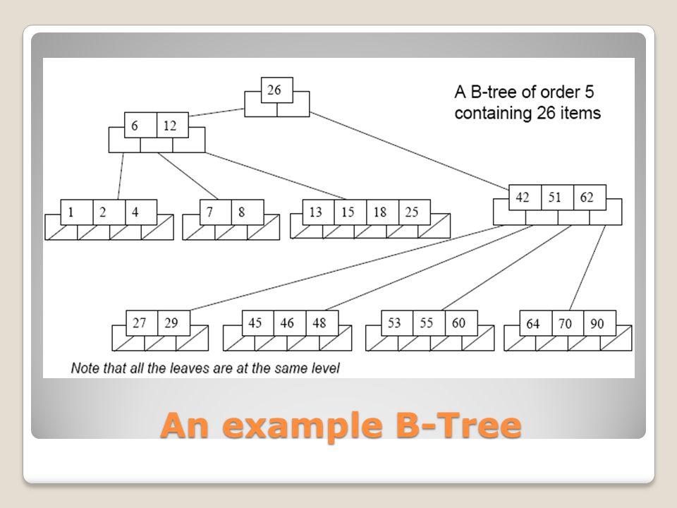An example B-Tree