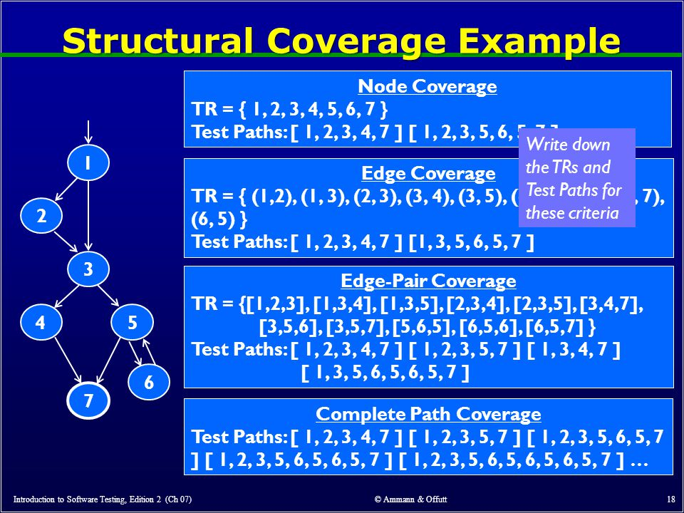 Structural Coverage Example Introduction to Software Testing, Edition 2 (Ch 07) © Ammann & Offutt 18 7132456 Node Coverage TR = Test Paths: Edge Coverage TR = Test Paths: Edge-Pair Coverage TR = Test Paths: Complete Path Coverage Test Paths: Node Coverage TR = { 1, 2, 3, 4, 5, 6, 7 } Test Paths: [ 1, 2, 3, 4, 7 ] [ 1, 2, 3, 5, 6, 5, 7 ] Edge Coverage TR = { (1,2), (1, 3), (2, 3), (3, 4), (3, 5), (4, 7), (5, 6), (5, 7), (6, 5) } Test Paths: [ 1, 2, 3, 4, 7 ] [1, 3, 5, 6, 5, 7 ] Edge-Pair Coverage TR = {[1,2,3], [1,3,4], [1,3,5], [2,3,4], [2,3,5], [3,4,7], [3,5,6], [3,5,7], [5,6,5], [6,5,6], [6,5,7] } Test Paths: [ 1, 2, 3, 4, 7 ] [ 1, 2, 3, 5, 7 ] [ 1, 3, 4, 7 ] [ 1, 3, 5, 6, 5, 6, 5, 7 ] Complete Path Coverage Test Paths: [ 1, 2, 3, 4, 7 ] [ 1, 2, 3, 5, 7 ] [ 1, 2, 3, 5, 6, 5, 7 ] [ 1, 2, 3, 5, 6, 5, 6, 5, 7 ] [ 1, 2, 3, 5, 6, 5, 6, 5, 6, 5, 7 ] … Write down the TRs and Test Paths for these criteria