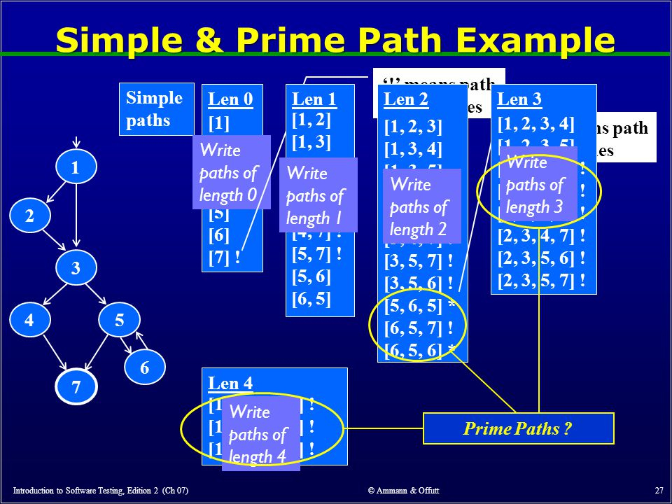 Simple & Prime Path Example Introduction to Software Testing, Edition 2 (Ch 07) © Ammann & Offutt 27 6 1 3 2 45 7 Len 0 Simple paths [1] [2] [3] [4] [5] [6] [7] .