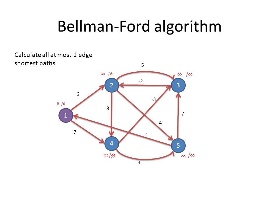 Bellman-Ford algorithm 1 23 4 5 6 7 8 5 9 7 -3 2 -4 -2 Calculate all at most 1 edge shortest paths 0 /0
