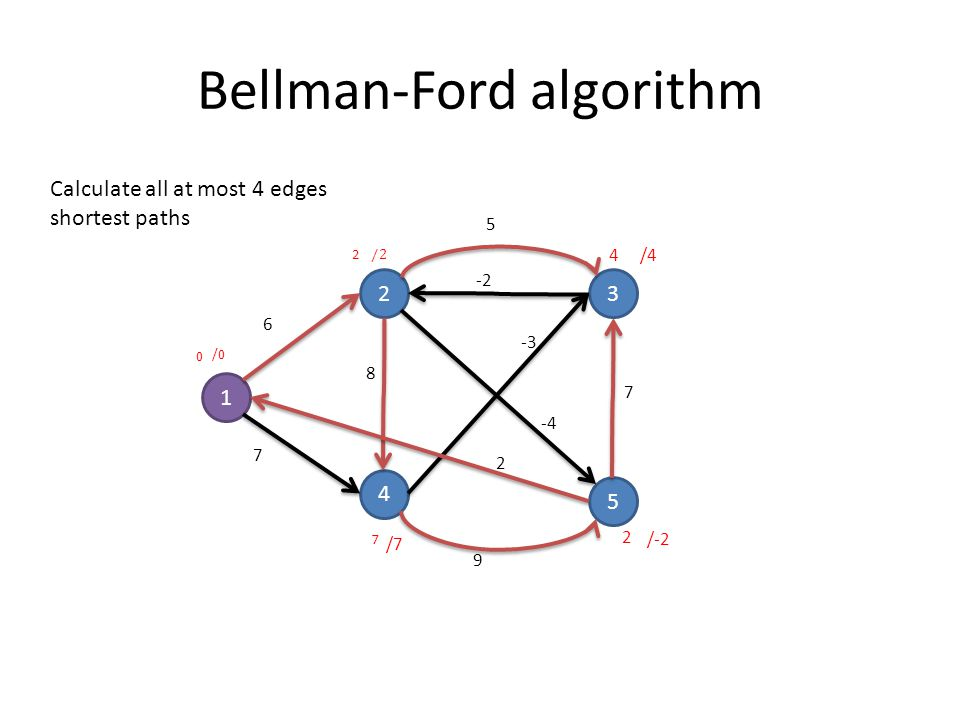Bellman-Ford algorithm 1 23 4 5 6 7 8 5 9 7 -3 2 -4 -2 Calculate all at most 4 edges shortest paths 0 2 4 7 2 /4 /7 /-2 /0