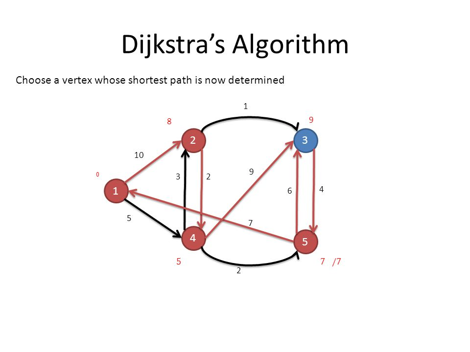 Dijkstra's Algorithm 1 23 4 5 10 5 32 1 2 4 9 7 6 Choose a vertex whose shortest path is now determined 0 8 9
