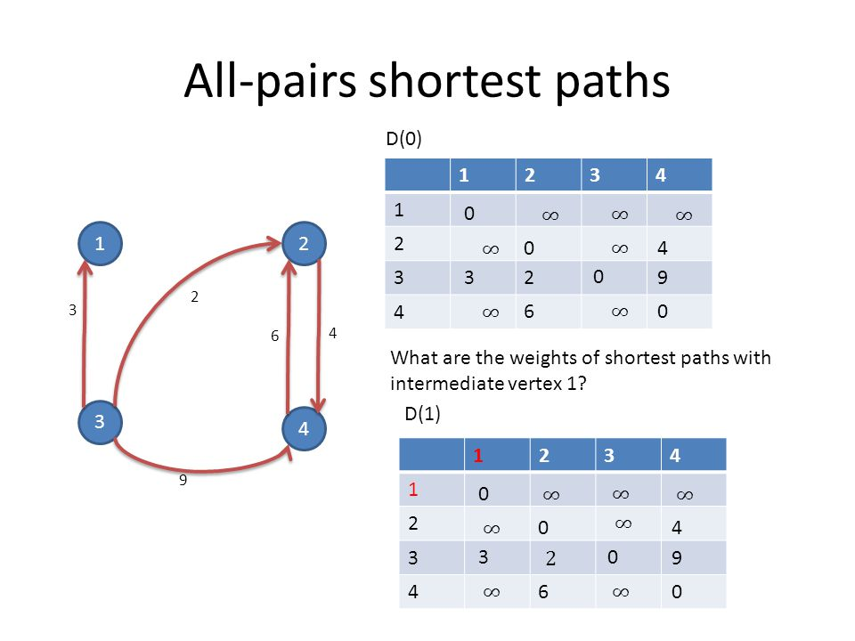 All-pairs shortest paths 12 3 4 3 9 4 2 6 D(0) 1234 1 2 3 4 0 04 3 2 0 9 60 What are the weights of shortest paths with intermediate vertex 1.