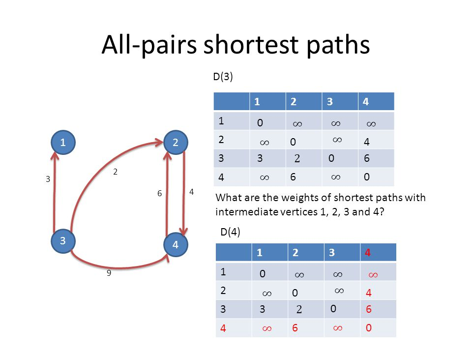 All-pairs shortest paths D(3) What are the weights of shortest paths with intermediate vertices 1, 2, 3 and 4.