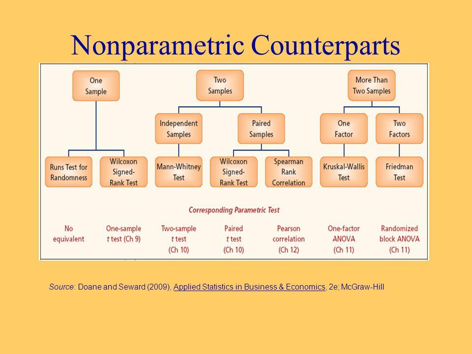 Source: Doane and Seward (2009), Applied Statistics in Business & Economics, 2e; McGraw-Hill Nonparametric Counterparts