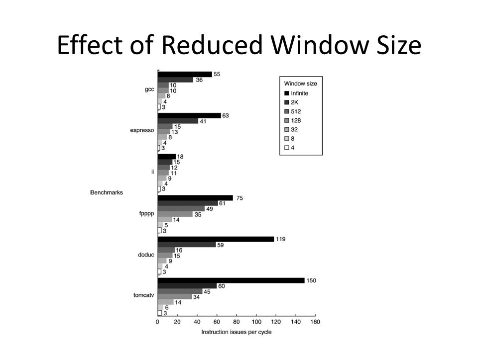 Effect of Reduced Window Size