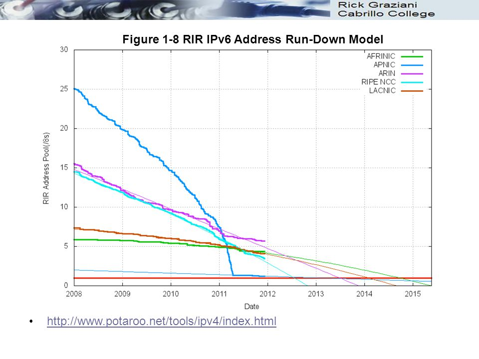 http://www.potaroo.net/tools/ipv4/index.html Figure 1-8 RIR IPv6 Address Run-Down Model