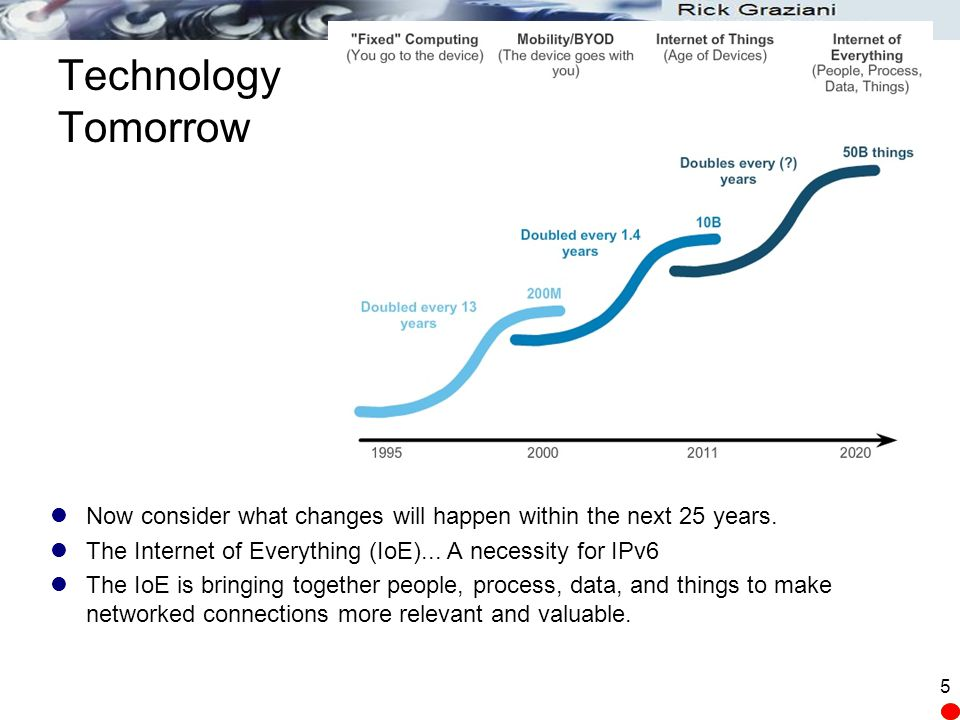 Technology Tomorrow Now consider what changes will happen within the next 25 years.