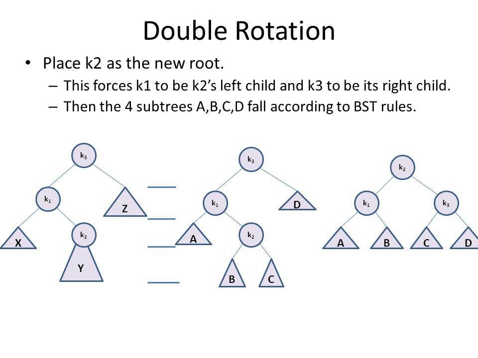 Double Rotation Place k2 as the new root.