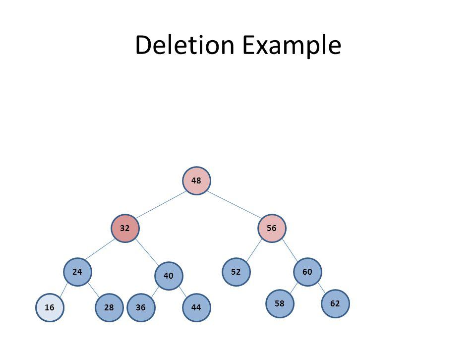 Deletion Example 40 5260 3644 5862 16 24 2816 32 48 56
