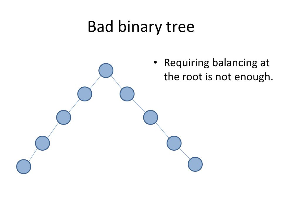 Bad binary tree Requiring balancing at the root is not enough.