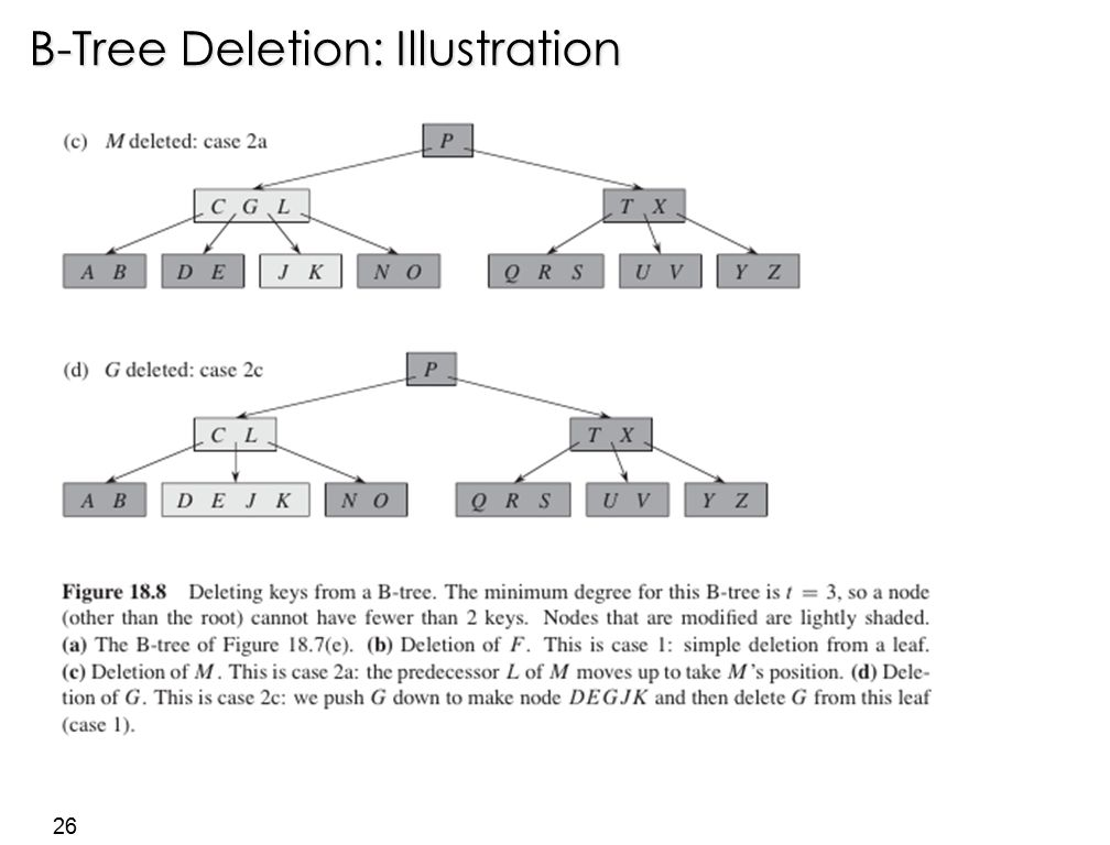 26 B-Tree Deletion: Illustration