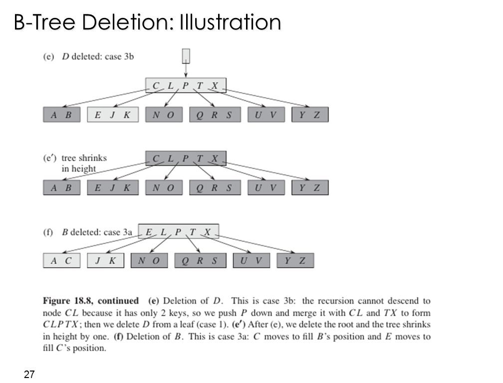 27 B-Tree Deletion: Illustration