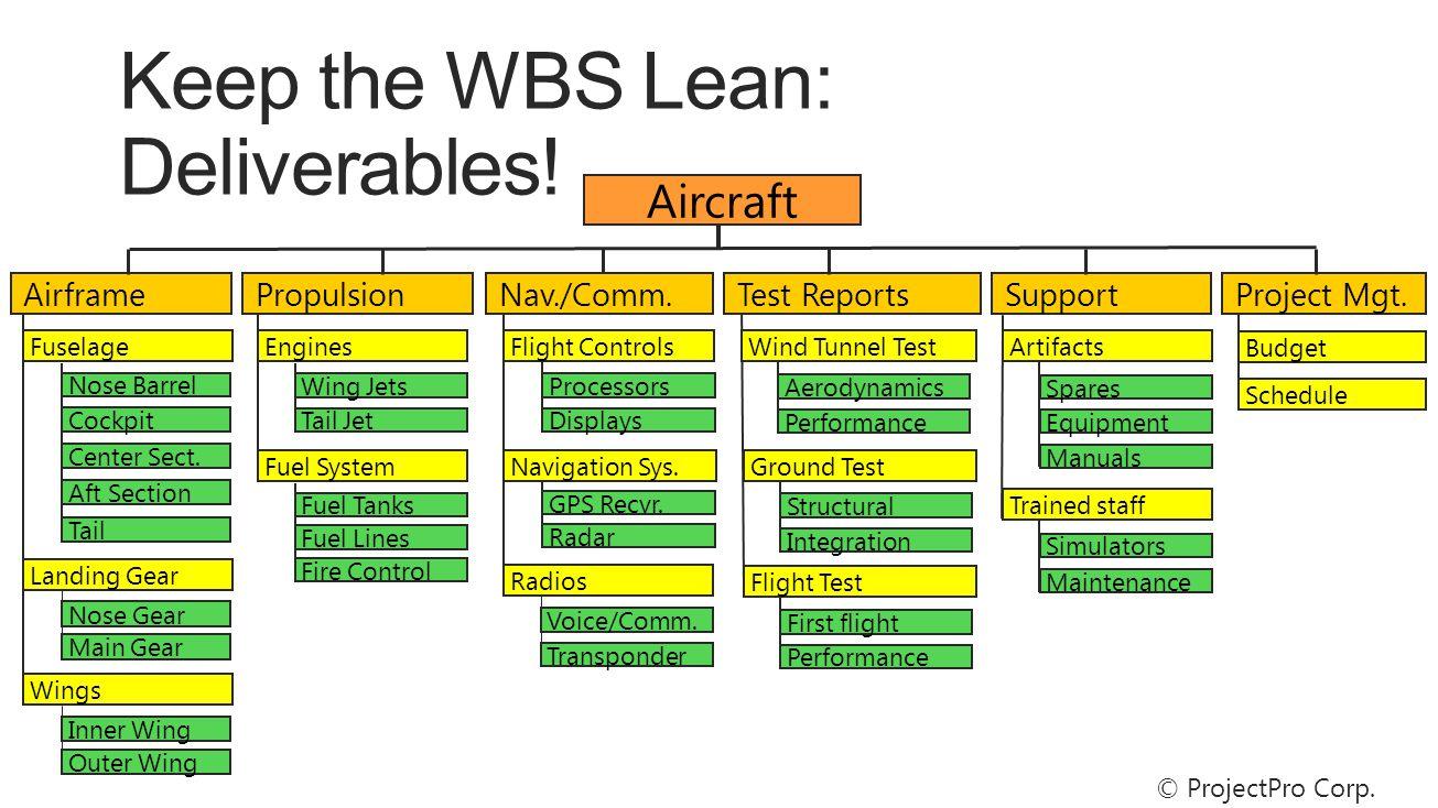 AirframePropulsionTest ReportsSupport Aircraft Nav./Comm.