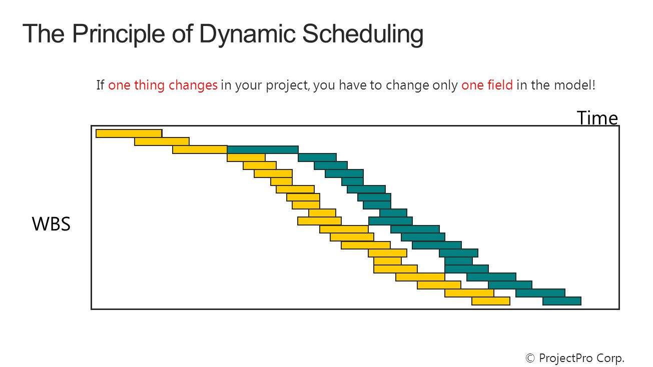 Time WBS If one thing changes in your project, you have to change only one field in the model.