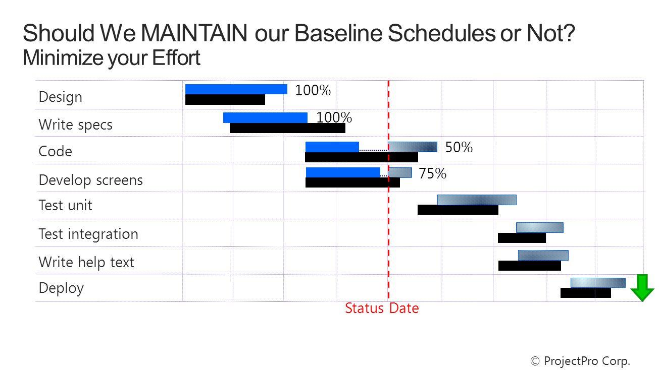 100% Design Write specs Code Status Date 50% Test unit Test integration Develop screens Write help text Deploy 75% 100% © ProjectPro Corp.