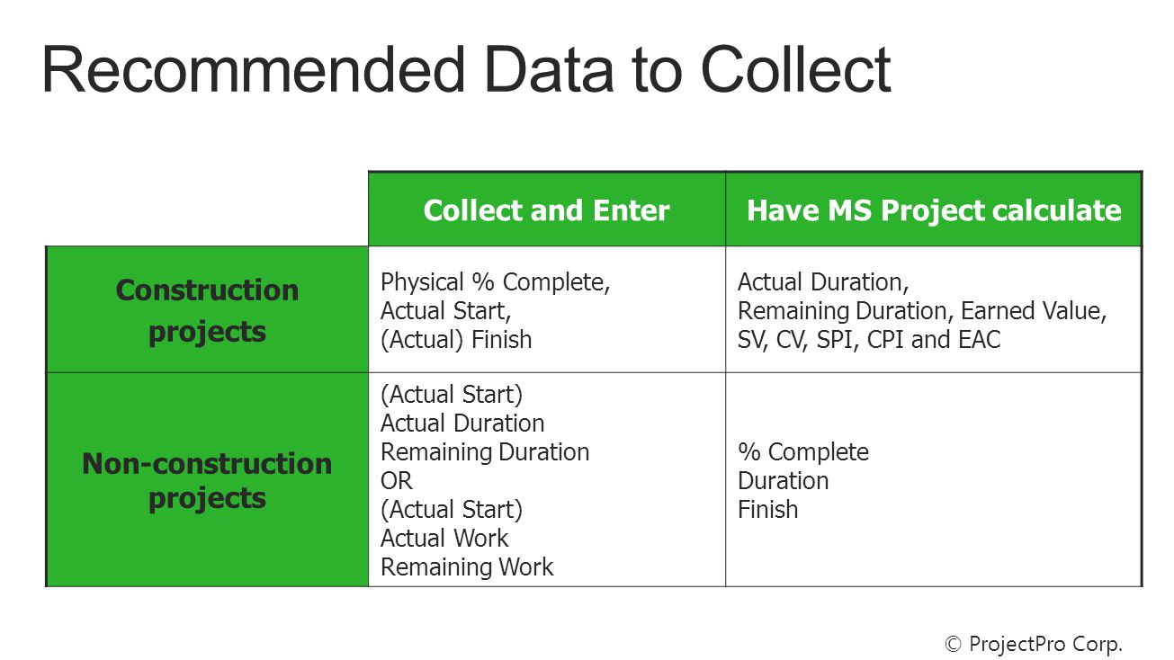 Collect and EnterHave MS Project calculate Construction projects Physical % Complete, Actual Start, (Actual) Finish Actual Duration, Remaining Duration, Earned Value, SV, CV, SPI, CPI and EAC Non-construction projects (Actual Start) Actual Duration Remaining Duration OR (Actual Start) Actual Work Remaining Work % Complete Duration Finish © ProjectPro Corp.