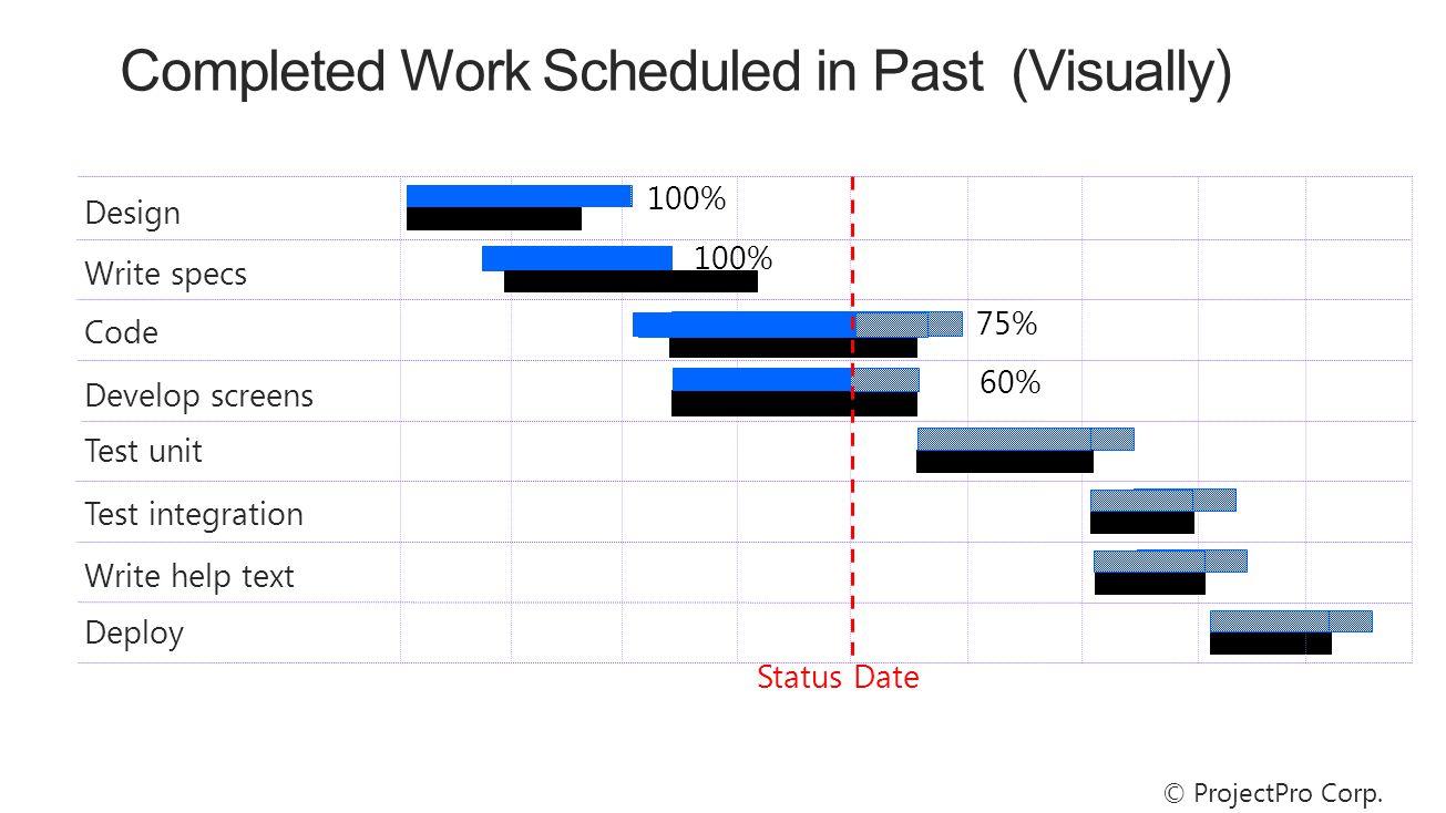 100% Design Write specs Code Status Date 75% Test unit Test integration Develop screens Write help text Deploy 60% 100% © ProjectPro Corp.