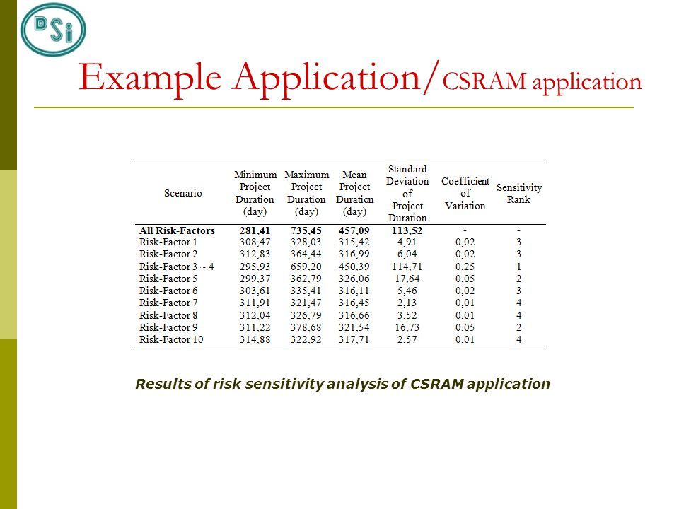 Results of risk sensitivity analysis of CSRAM application Example Application/ CSRAM application