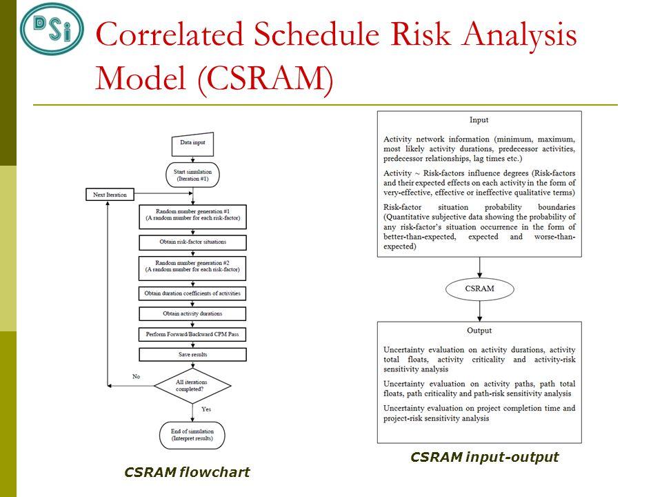Correlated Schedule Risk Analysis Model (CSRAM) CSRAM flowchart CSRAM input-output