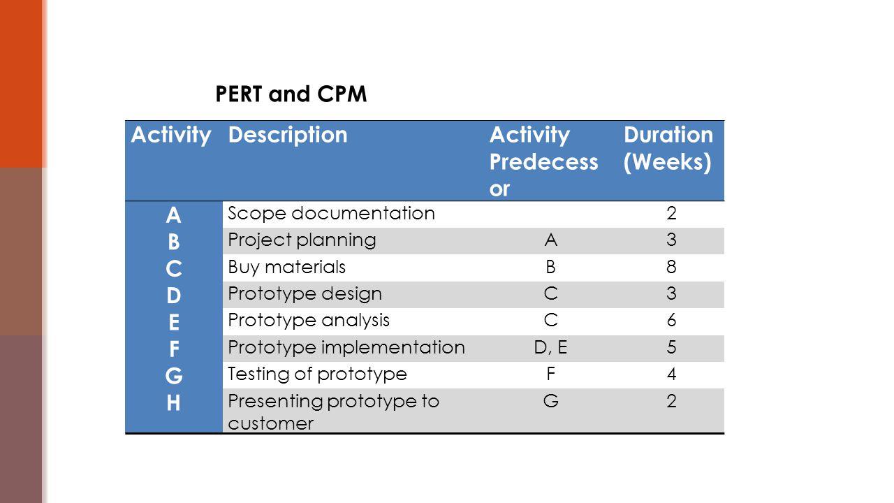PERT and CPM ActivityDescriptionActivity Predecess or Duration (Weeks) A Scope documentation2 B Project planningA3 C Buy materialsB8 D Prototype desig