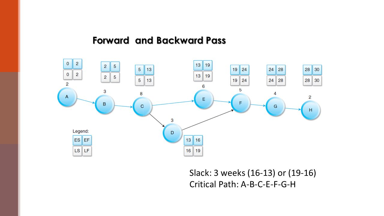Forward and Backward Pass Legend: ESEF Slack: 3 weeks (16-13) or (19-16) Critical Path: A-B-C-E-F-G-H