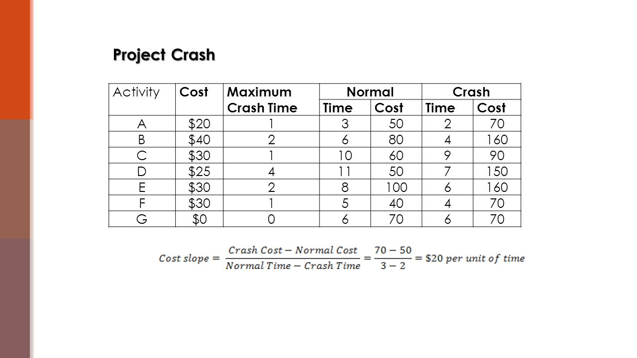 Activity CostMaximum Crash Time NormalCrash TimeCostTimeCost A$201350270 B$4026804160 C$3011060990 D$25411507150 E$30281006160 F$301540470 G$006706