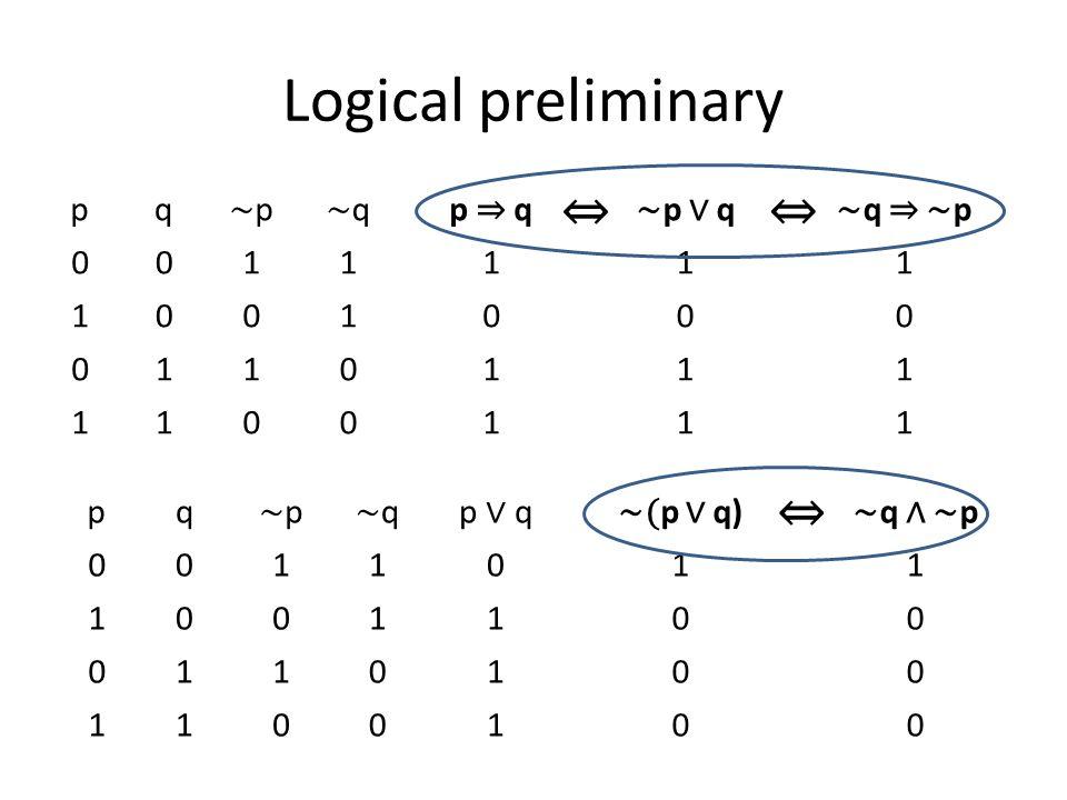 Logical preliminary pq ∼p∼p ∼q∼qp ⇒ q ∼ p ∨ q ∼ q ⇒ ∼ p 0011111 1001000 0110111 1100111 pq ∼p∼p ∼q∼qp ∨ q ∼( p ∨ q) ∼ q ∧ ∼ p 0011011 1001100 0110100 1100100 ⇔ ⇔ ⇔
