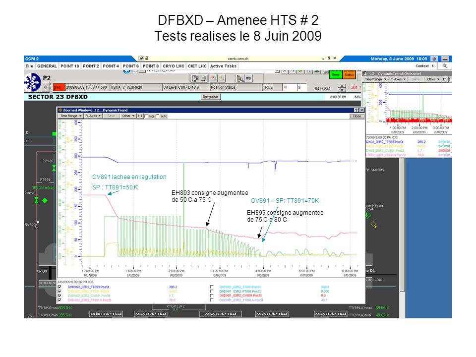 DFBXD – Amenee HTS # 2 Tests realises le 27 Mai 2009 EH893 consigne augmentee de 50 C a 75 C EH893 consigne augmentee de 75 C a 80 C CV891 lachee en regulation SP : TT891=50 K CV891 – SP: TT891=70K