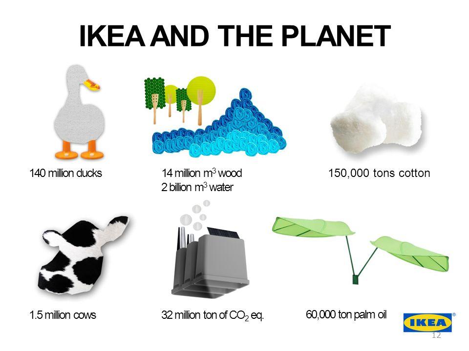 1.5 million cows 140 million ducks14 million m 3 wood 2 billion m 3 water 150,000 tons cotton 32 million ton of CO 2 eq. IKEA AND THE PLANET 60,000 to