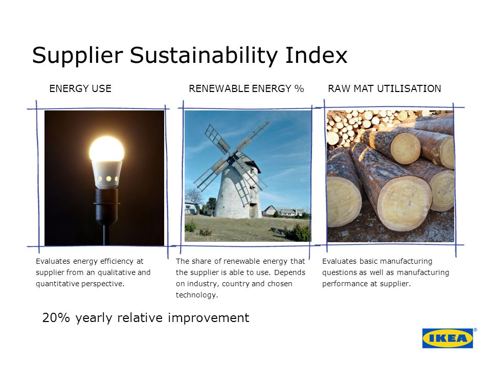 Supplier Sustainability Index Evaluates energy efficiency at supplier from an qualitative and quantitative perspective.
