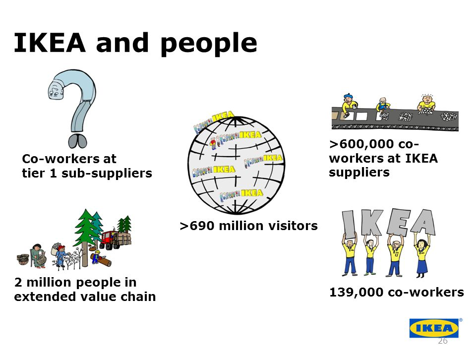 2 million people in extended value chain >600,000 co- workers at IKEA suppliers >690 million visitors Co-workers at tier 1 sub-suppliers 139,000 co-workers IKEA and people 26
