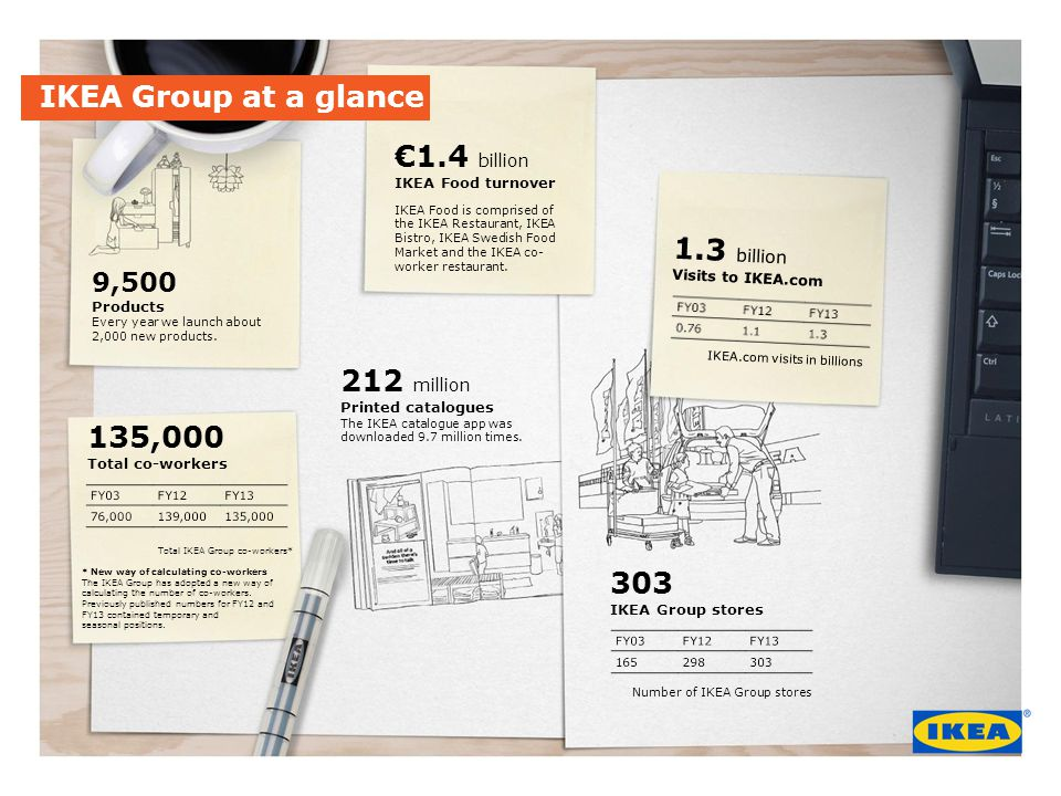 IKEA Group at a glance 9,500 Products Every year we launch about 2,000 new products.