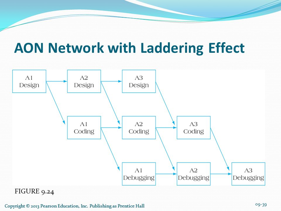 FIGURE 9.24 AON Network with Laddering Effect 09-39 Copyright © 2013 Pearson Education, Inc.