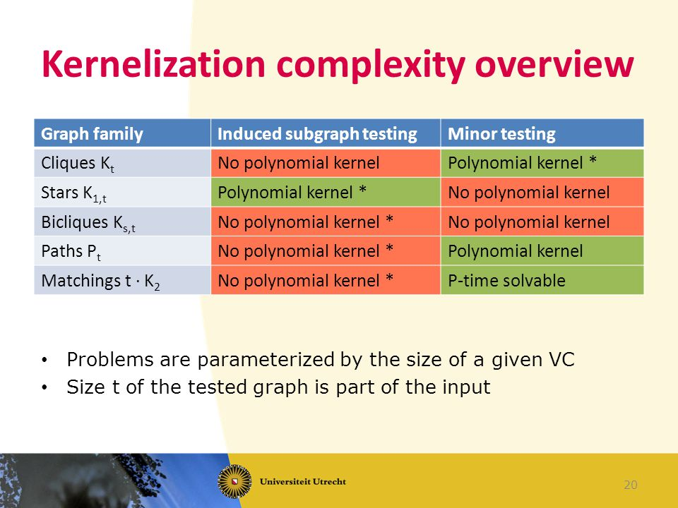 Kernelization complexity overview Graph familyInduced subgraph testingMinor testing Cliques K t No polynomial kernelPolynomial kernel * Stars K 1,t Polynomial kernel *No polynomial kernel Bicliques K s,t No polynomial kernel *No polynomial kernel Paths P t No polynomial kernel *Polynomial kernel Matchings t · K 2 No polynomial kernel *P-time solvable 20 Problems are parameterized by the size of a given VC Size t of the tested graph is part of the input