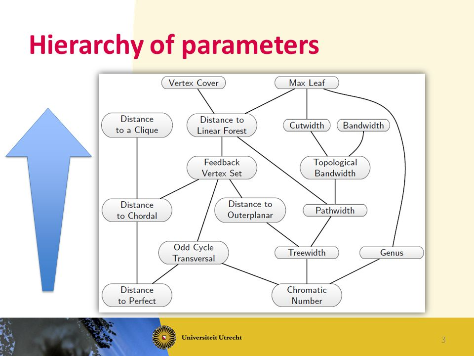 Hierarchy of parameters 3