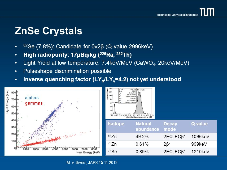 Technische Universität München ZnSe Crystals 82 Se (7.8%): Candidate for 0ν2β (Q-value 2996keV) High radiopurity: 17μBq/kg ( 226 Ra, 232 Th) Light Yield at low temperature: 7.4keV/MeV (CaWO 4 : 20keV/MeV) Pulseshape discrimination possible Inverse quenching factor (LY α /LY γ =4.2) not yet understood M.