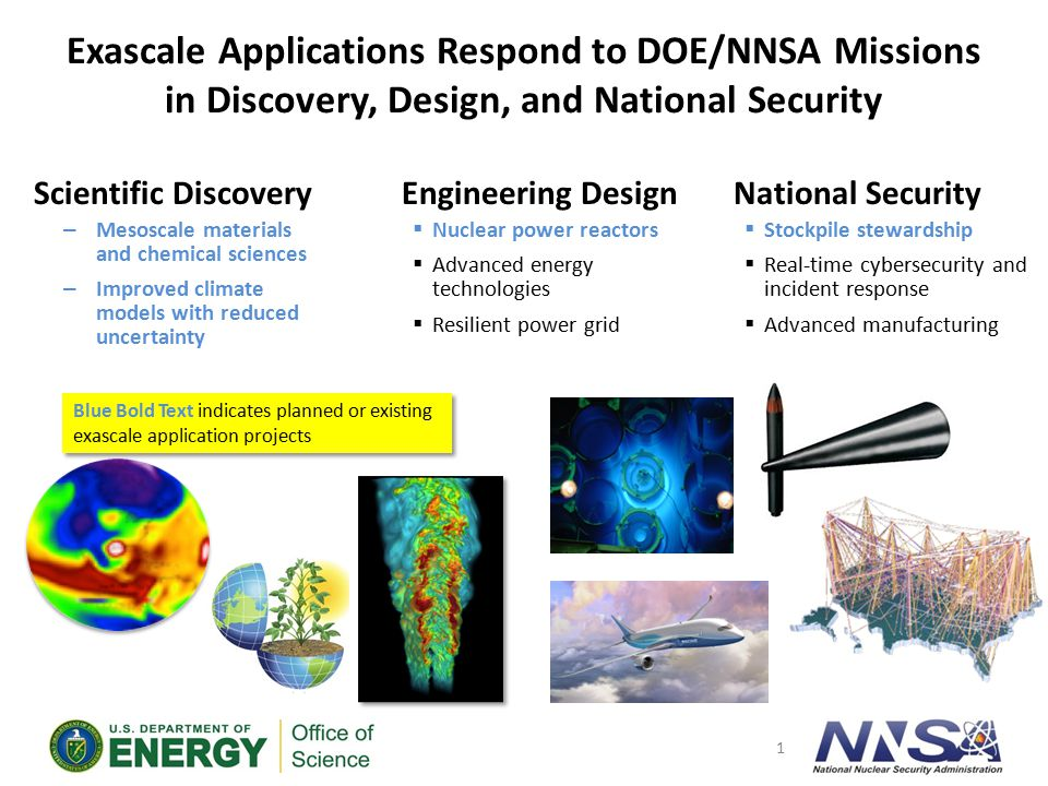 Stockpile Stewardship Challenges 2 Atomic Physics Radiation (Photons ) Radiation (Photons ) Spontaneous and stimulated emission Weapons Science Nuclear Stockpile Safety Surety Reliability Robustness Hydrodynamics Burning Plasma Non-Proliferation and Nuclear Counter Terrorism 2