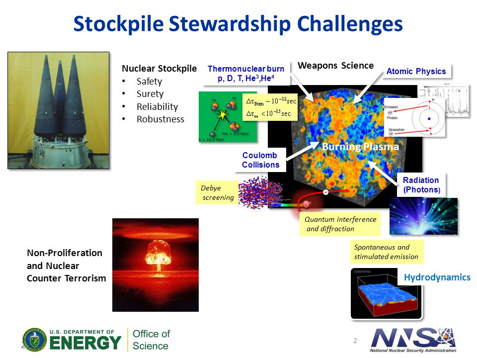 ECI Strategy Integrate applications, acquisitions, and research and development Exploit co-design process, driven by the full application workflow Develop exascale software stacks Partner with and fund vendors to transition research to product space Collaborate with other government agencies and other countries, as advantageous 13