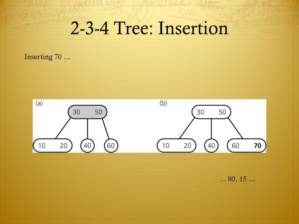 2-3-4 Tree: Insertion Inserting 70...... 80, 15...