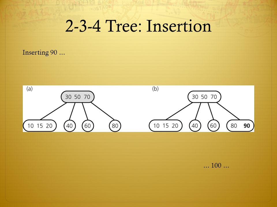 2-3-4 Tree: Insertion Inserting 90...... 100...